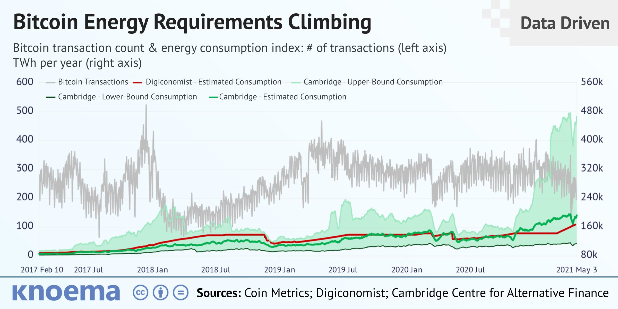Bitcoin kaina doleriais diagramoje. Bitcoin (BTC) Į JAV doleris (USD) kainų istorijos diagrama