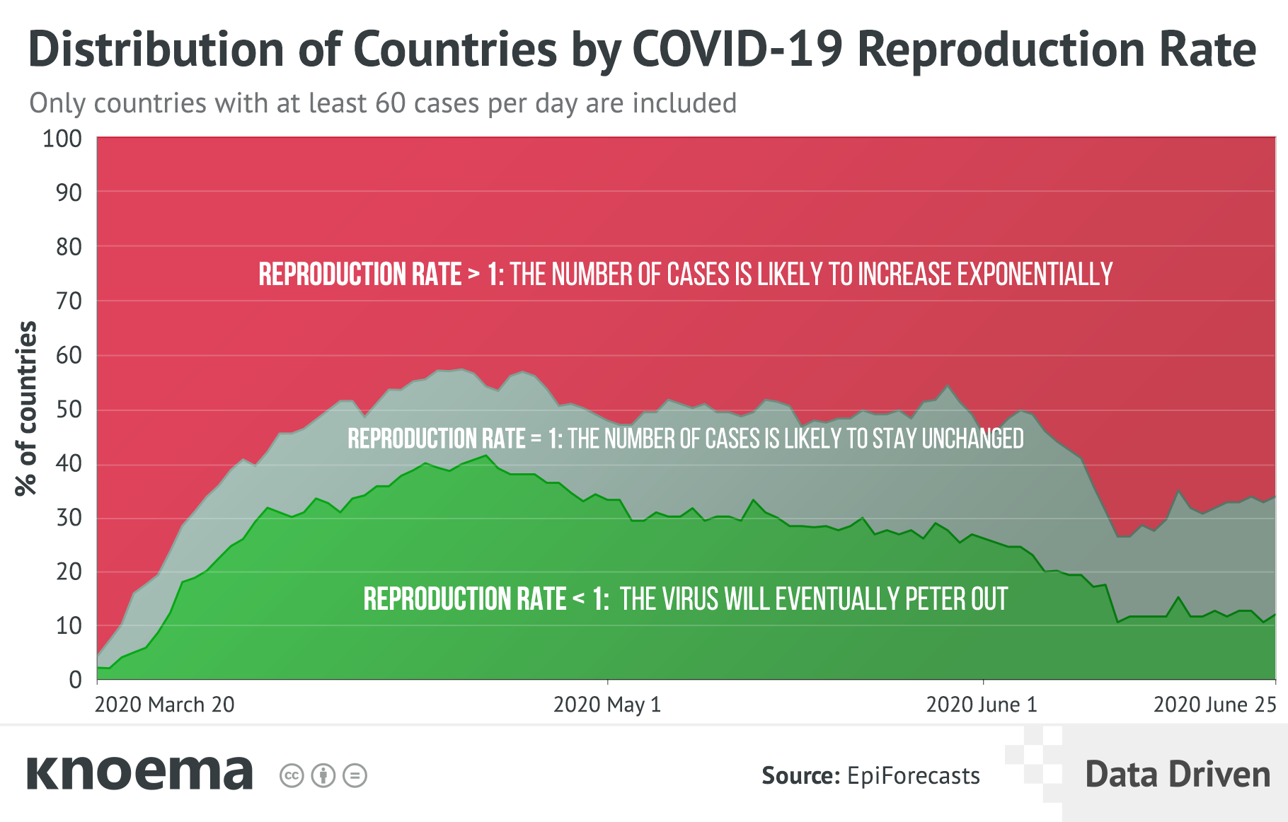 COVID-19 Reproduction Rates Signal Further Global Spread