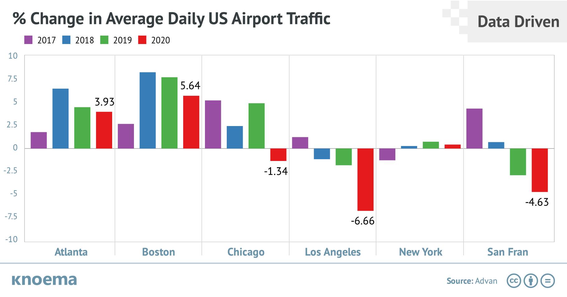 Coronavirus Impact on US and International Airport Traffic, By Advan Research