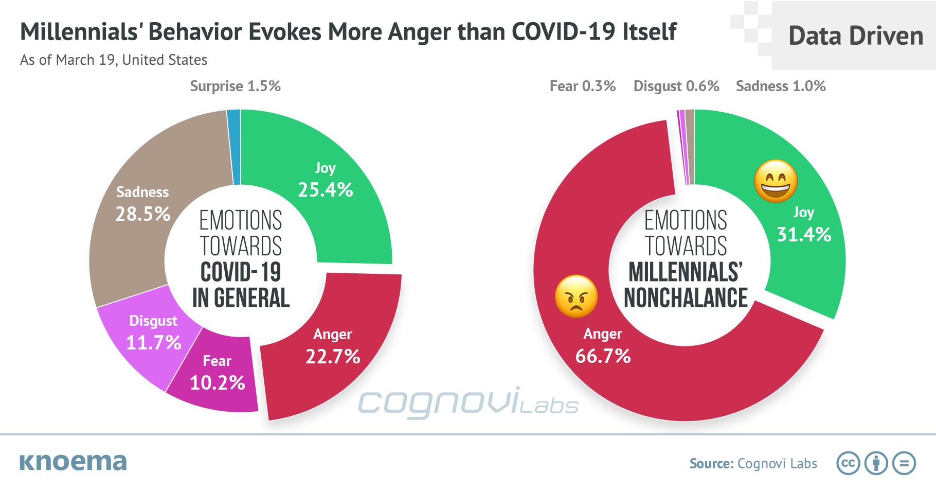 Emotions Running High, Millennials a Target