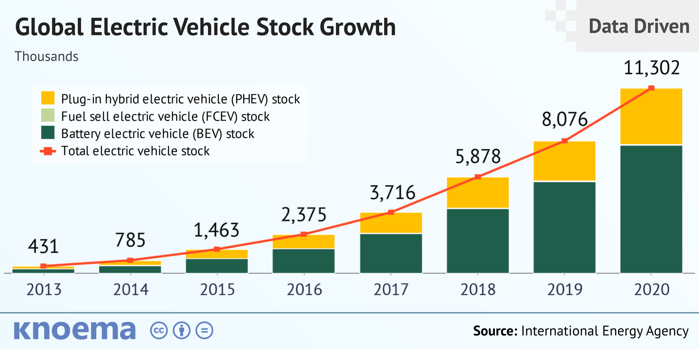 Global Automotive Industry Overview   Data and Analysis   knoema.com