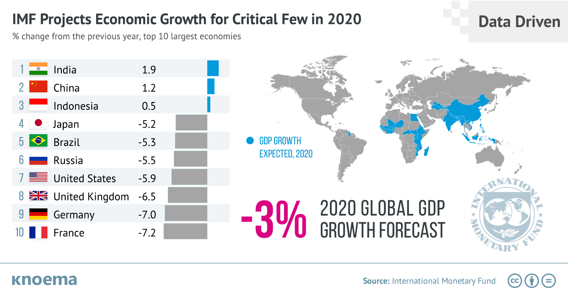 How Deep an Economic Decline Can the World Expect in 2020?