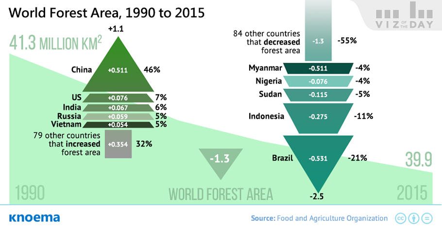 A Global Perspective on 25 Years of Deforestation