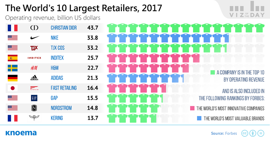 Biggest Fashion  Companies