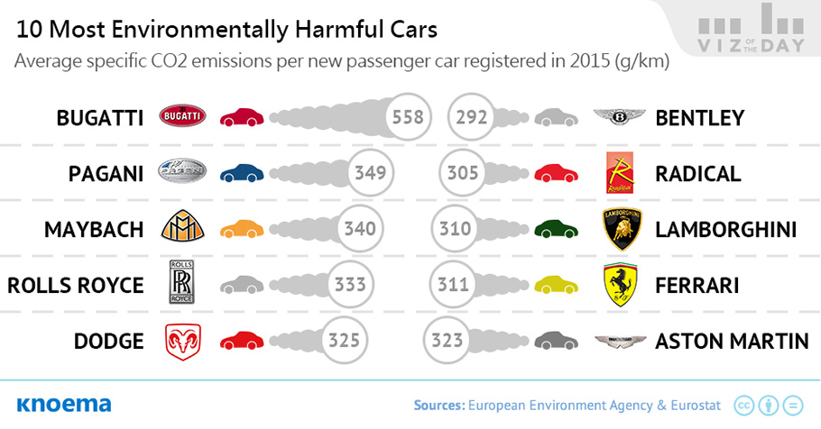 CO2 Emissions of Newly Registered Cars in Europe