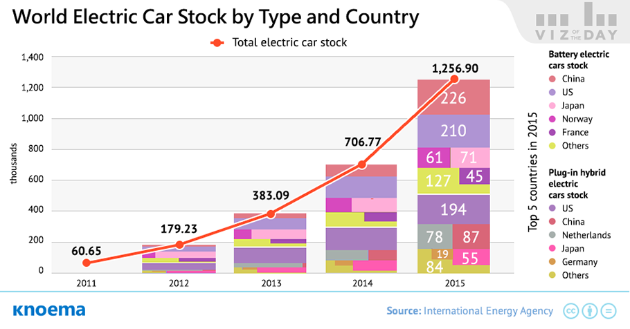 The Global Electric Car Market