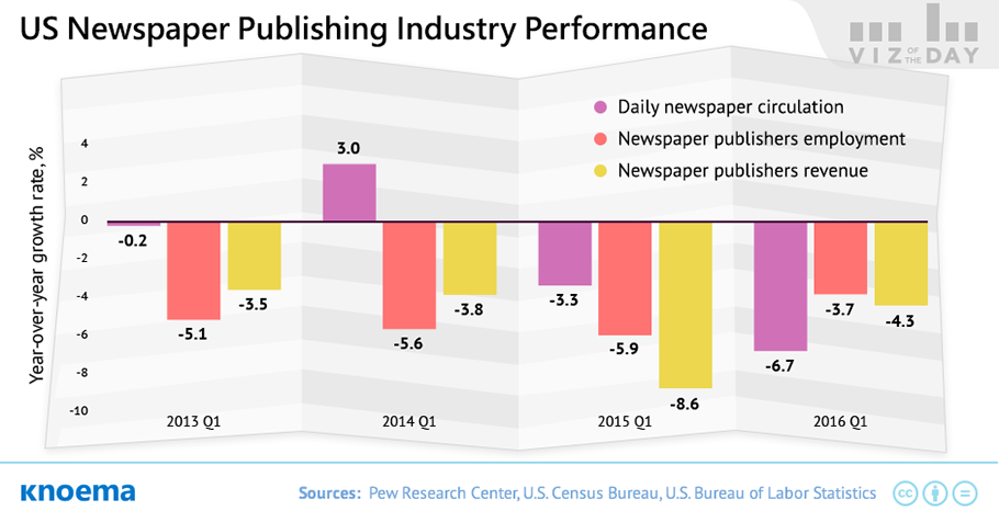 are newspapers dying We all know that the internet has killed the traditional newspaper trade, right after all, until the general population started interacting with the web in the mid-90s, the newspaper business was thriving -- offering readers top notch journalism and pages of ads a new study finds assumptions.