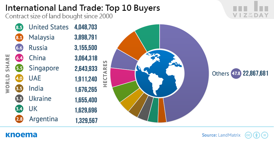 Land Trade in the World: Who Buys and Who Sells the Most