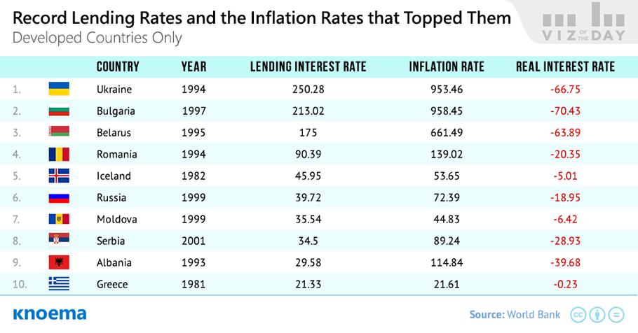 Negative Interest Rates Around The