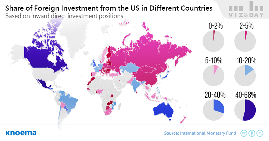 investing in foreign country