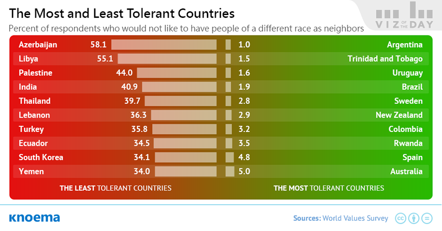 The Most and Least Tolerant Countries