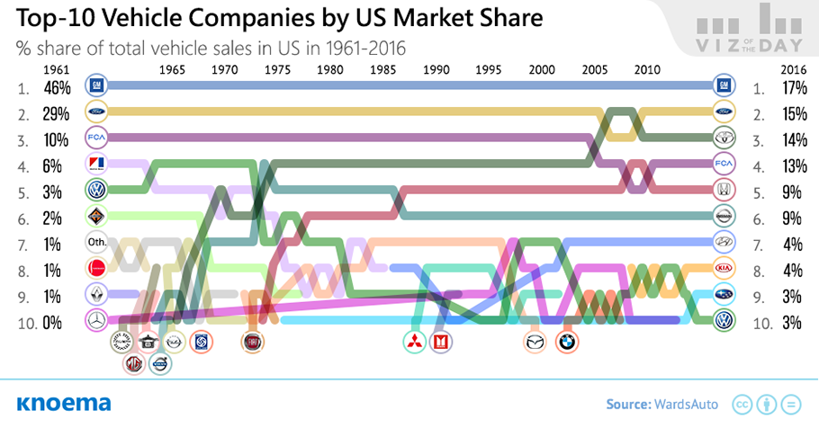 Car Manufacturers By Market Share Mail: Top Vehicle Manufacturers In The US Market, 1961-2016