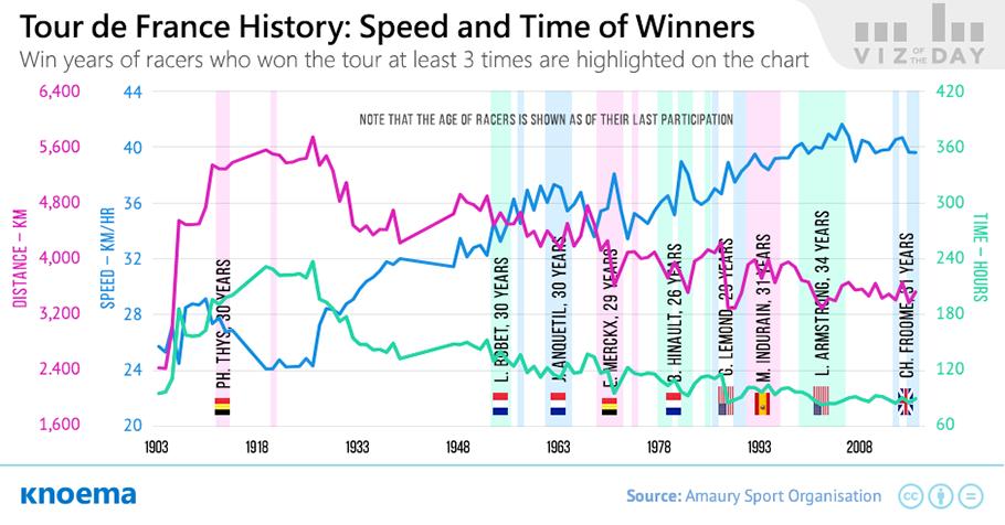 Previous Tour De France Winners