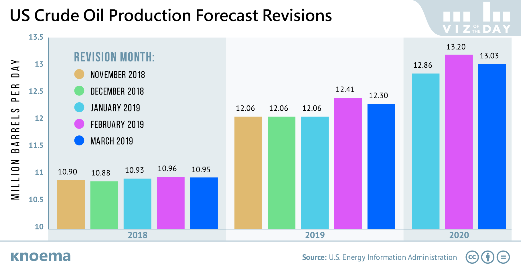 US Energy Agency Lowers US Oil Production Estimates for 2019
