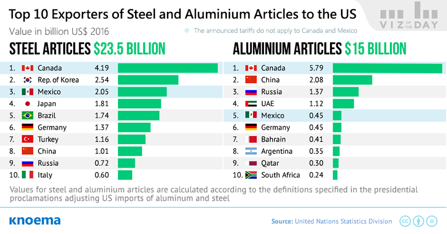 US Imports of Steel and Aluminium: Tariffs Perspective