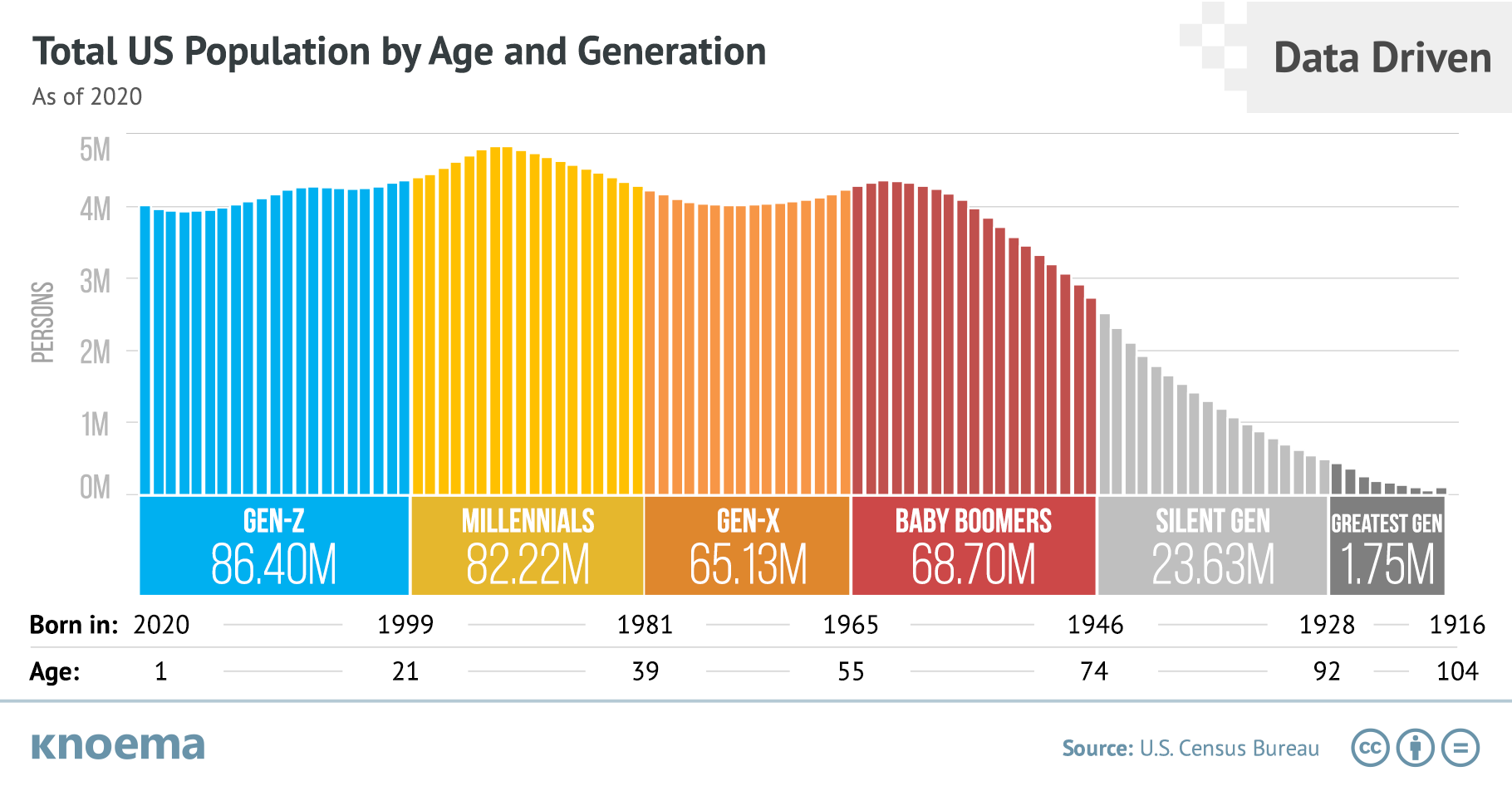 US Population by Age and Generation in 2020