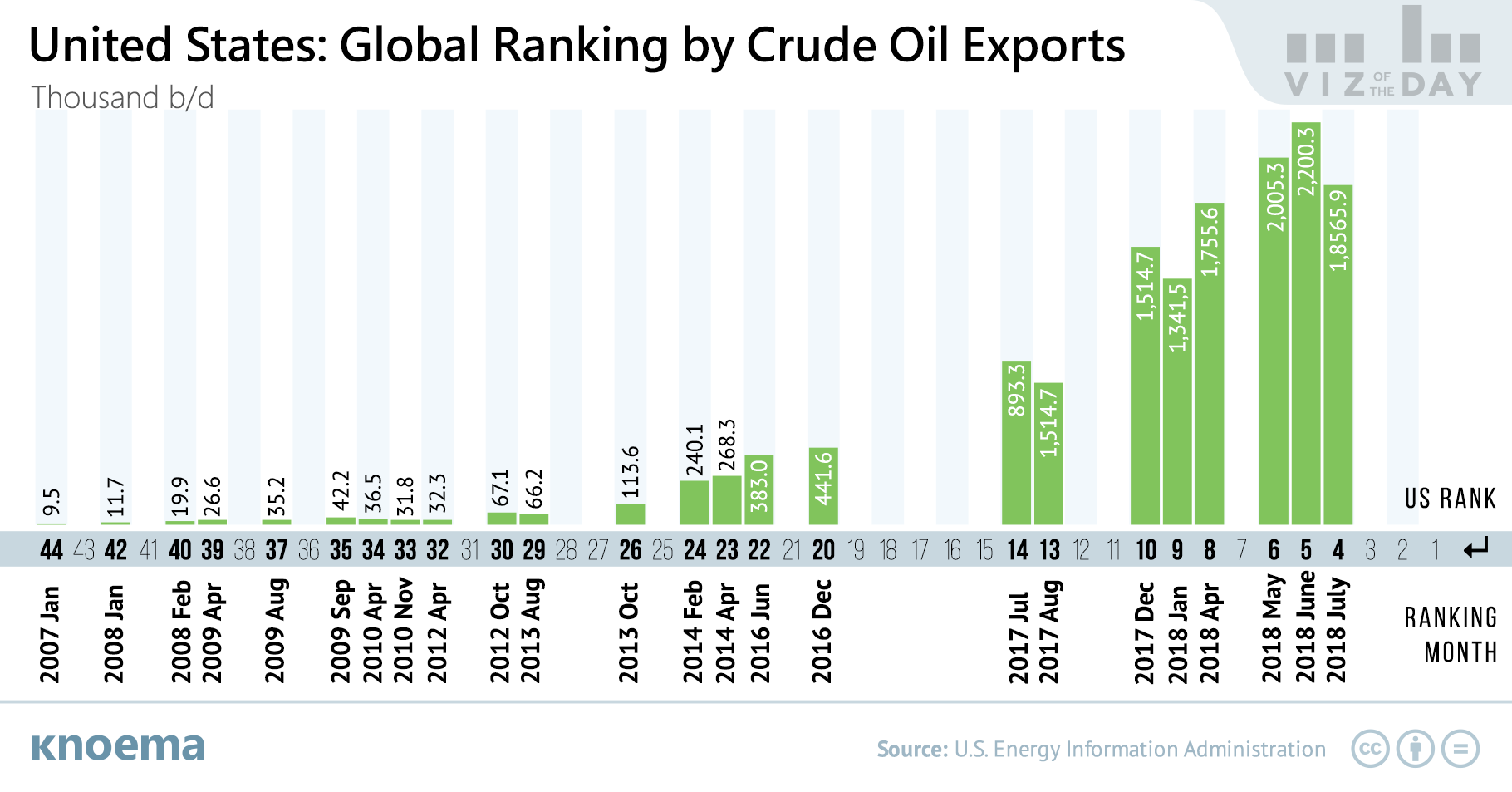 United States: The World's Newest Major Exporter of Crude Oil