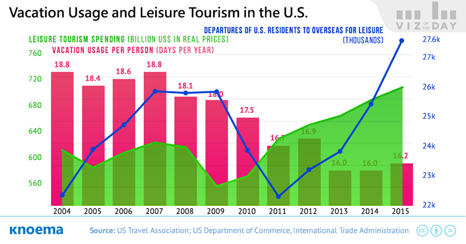 inbound tourism in usa Extensive media coverage of outbound medical tourism focuses on us residents leaving the country for medical care stackpole & associates, an independent research company, has completed a survey of us international patient departments to learn about patients coming to the us for health care services .