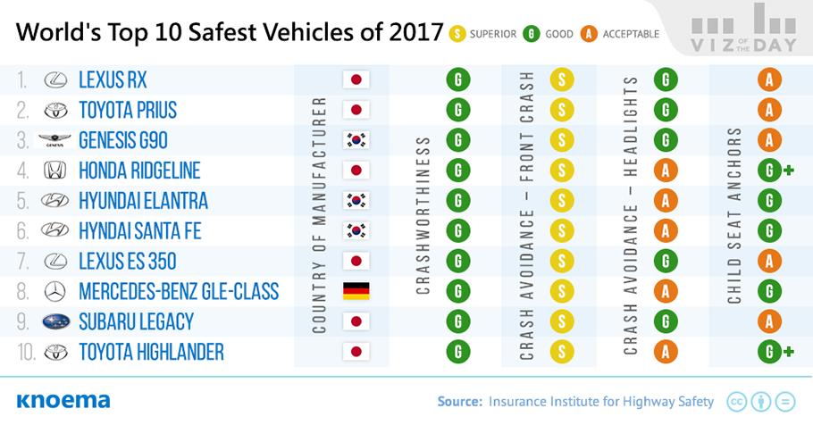 جدول رتبه بندي خودروها بر اساس ايمني