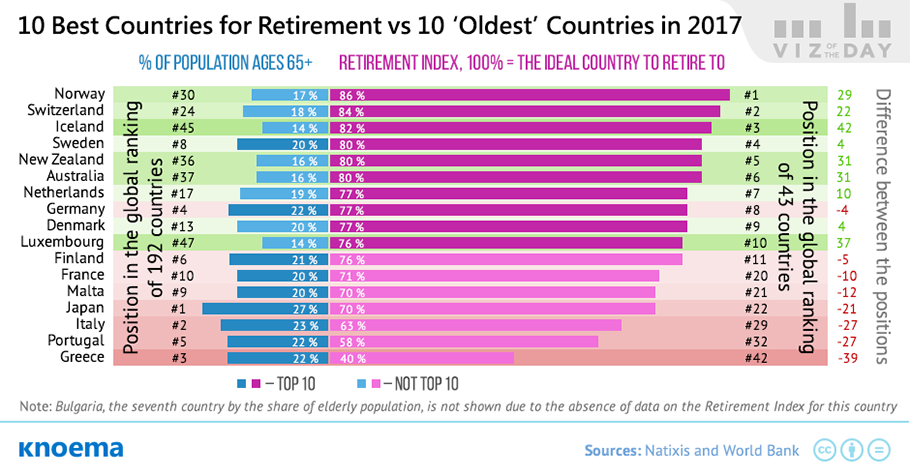 The Global Retirement Index: Today's Best Countries for