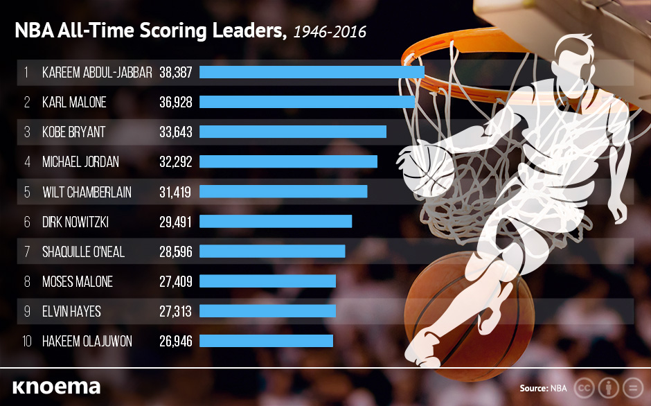 all time scoring nba