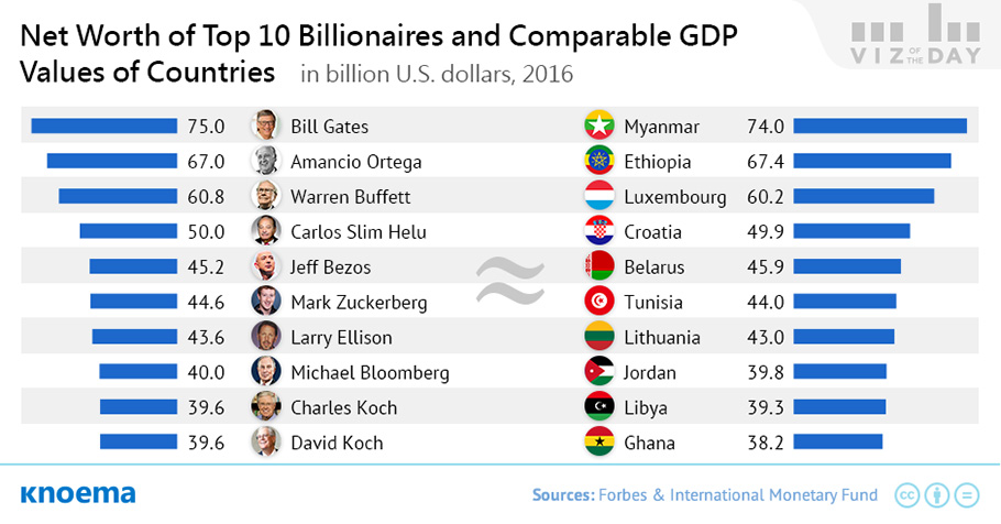 Wealth Of The Worlds Richest People Vs GDP Of Countries Knoemacom - Ranking of poorest countries